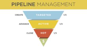 Analyser les forces et les faiblesses de votre tunnel des ventes